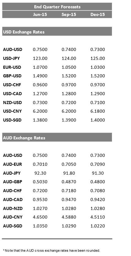 St george forex rates