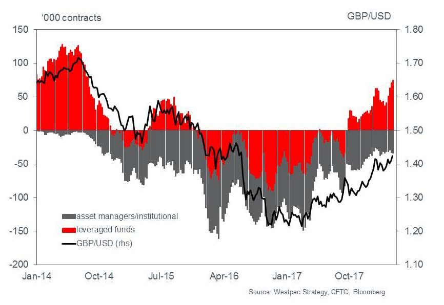 CFTC data shows bullish bets on Sterling continuing to grow