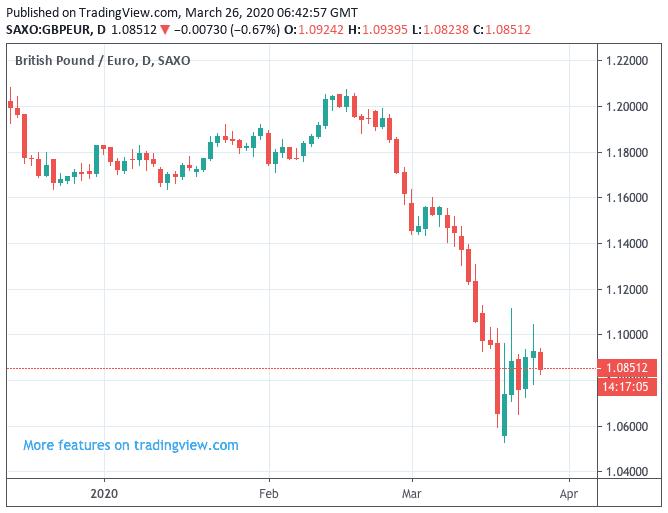 Sterling stabilisation
