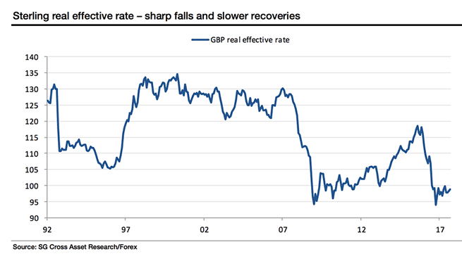 Sterling recoveries lag