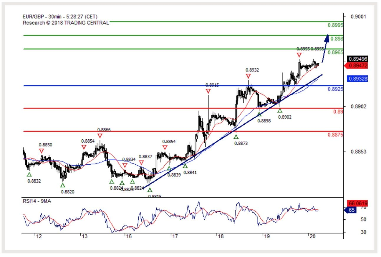 Euro Could now be Overbought Against Sterling