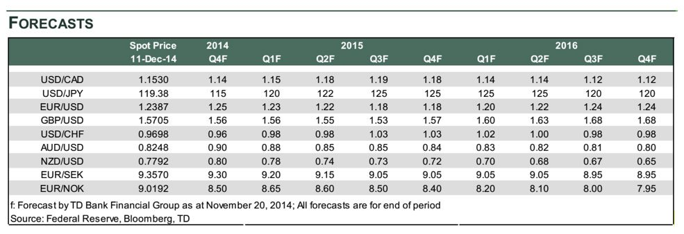 Td Securities Forecasts 2017