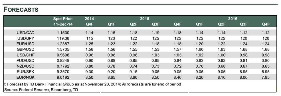 Australian Dollar Forecasts for 2015 Warn of AUD Weakness