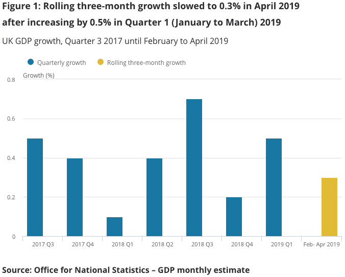 rolling three month GDP growth