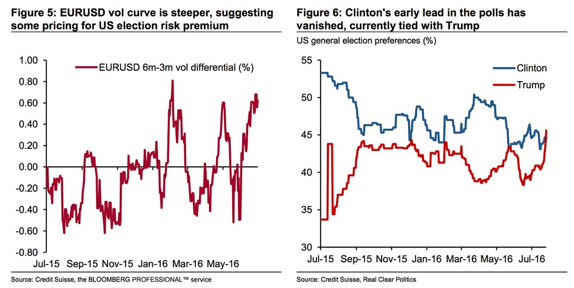 Eur To Usd Volatility Rises