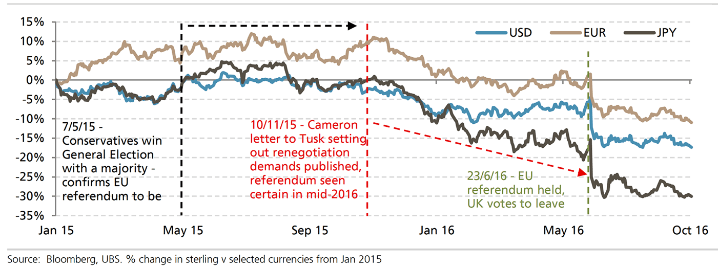 Political uncertainty to drive GBP weakness