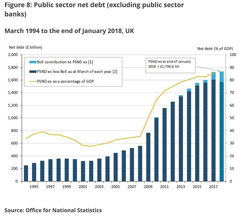 United Kingdom public borrowing to undershoot target by 'significant margin' - OBR