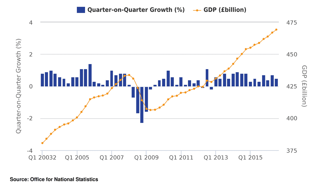 UK GDP growth beats expectations