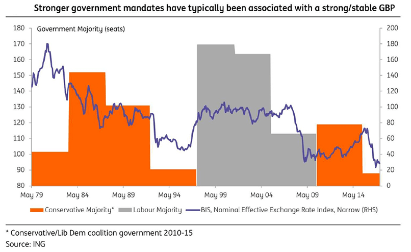 Government Majorities And Strength Of The British Pound
