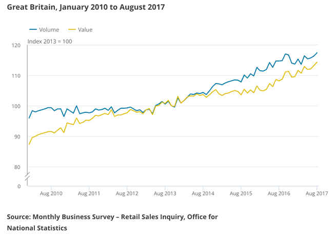 UK retail sales continue to rise