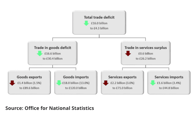 Components of the trade deficit