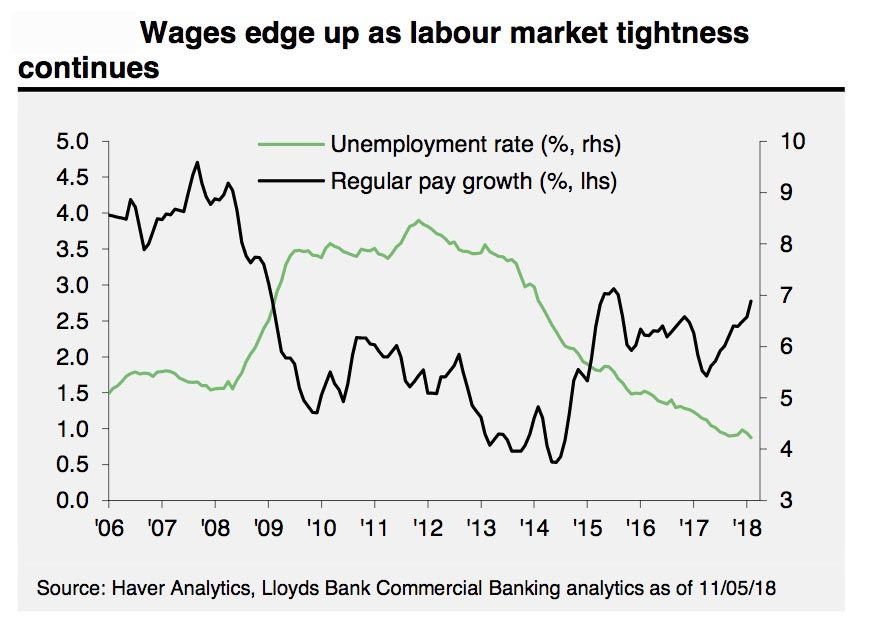 Wage and employment data Lloyds Bank