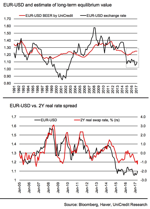 UniCredit Euro exchange rate valuations