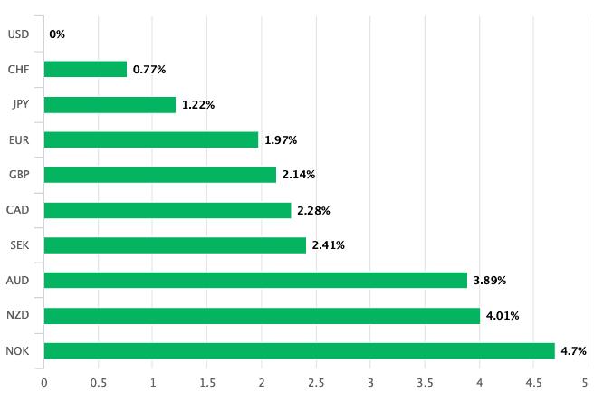 Dollar is 2020s best performing major