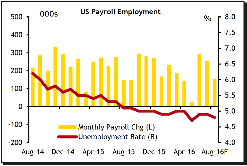 US payrolls report