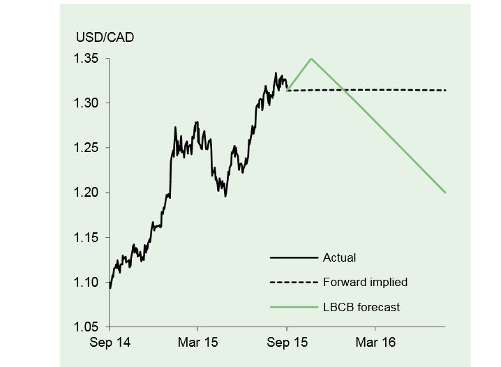 Us To Canadian Dollar Forecast
