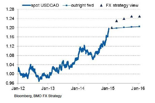 Usd Cad Outlook