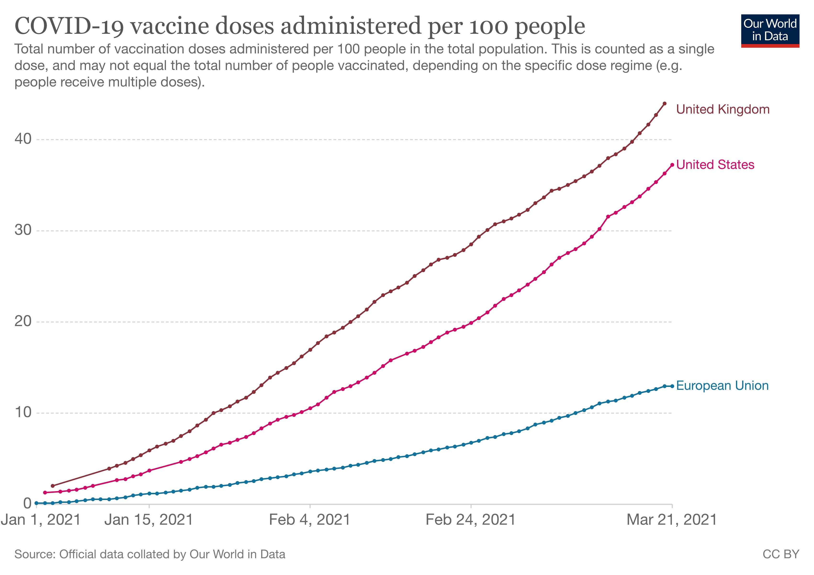 Vaccination comparison