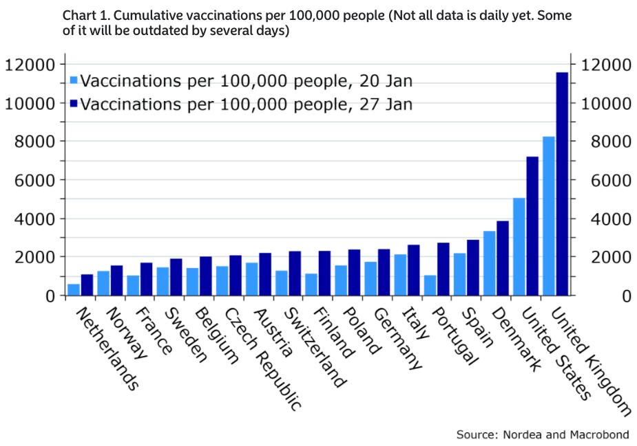Vaccination levels comparison