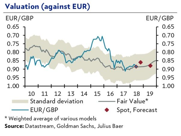 Valuation Of The Pound Vs Euro