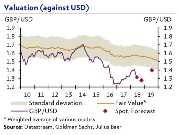 Pound to Dollar valuations