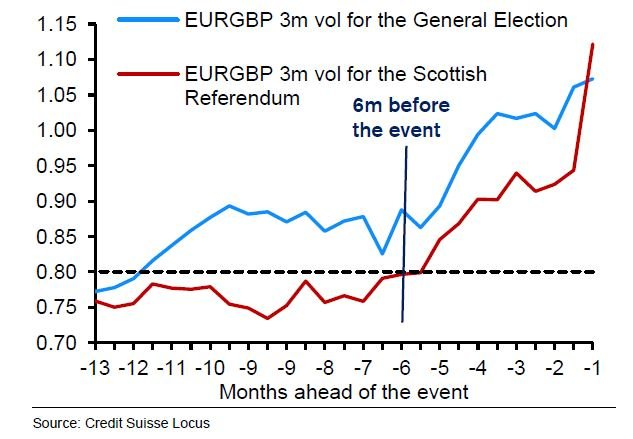 Pound Trade Scottish Referendum