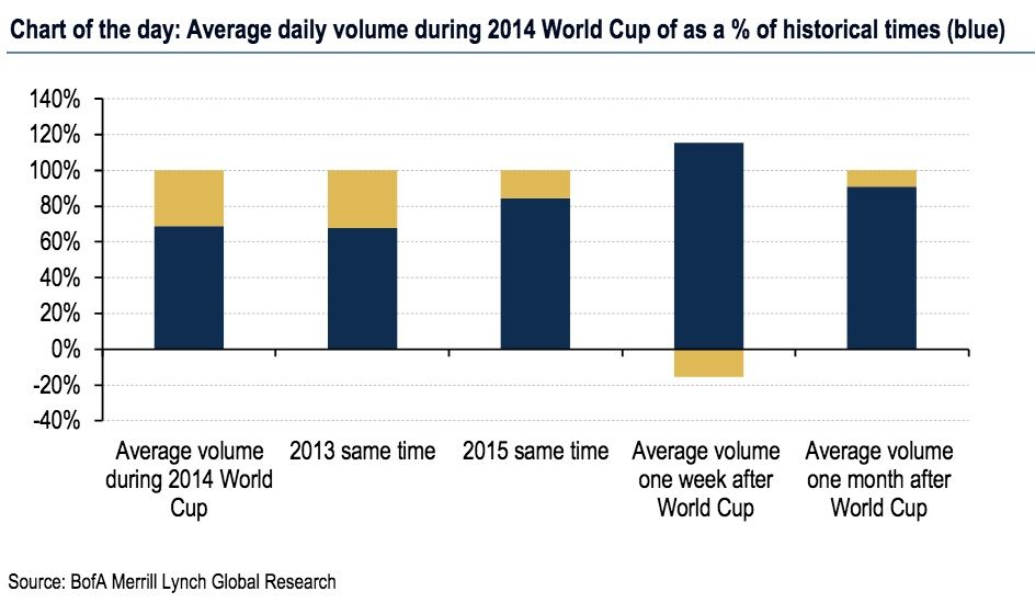 order flow volumes world cup