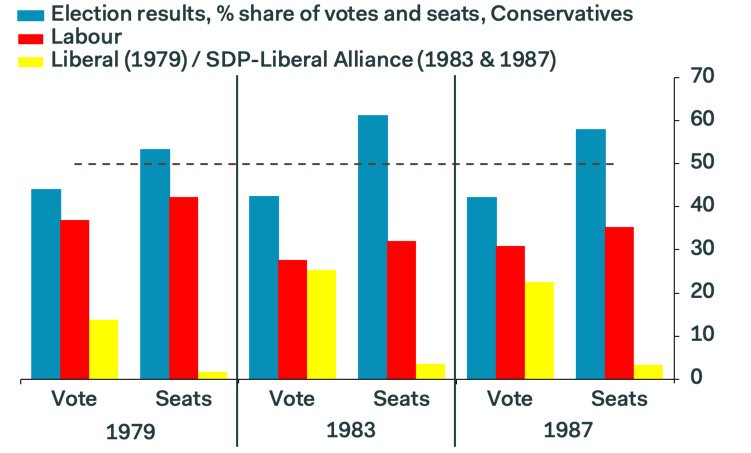 Labour party split in the 1980s