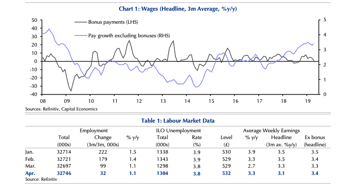 Wage data dymamics