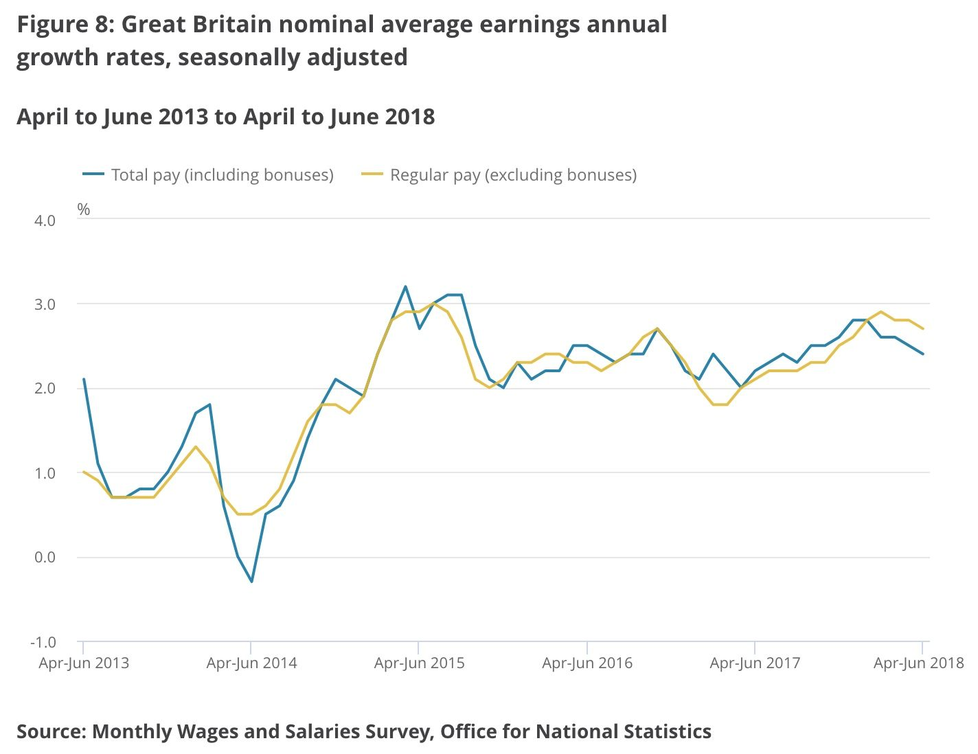 United Kingdom jobs and wage data for April to June 2018