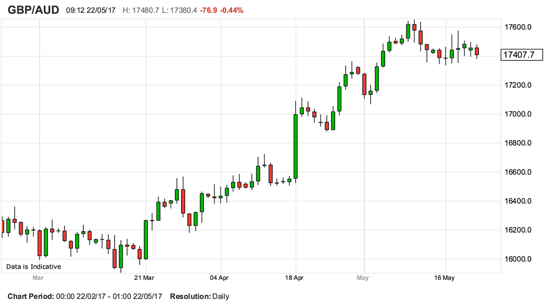 Pound To Australian Dollar Graph