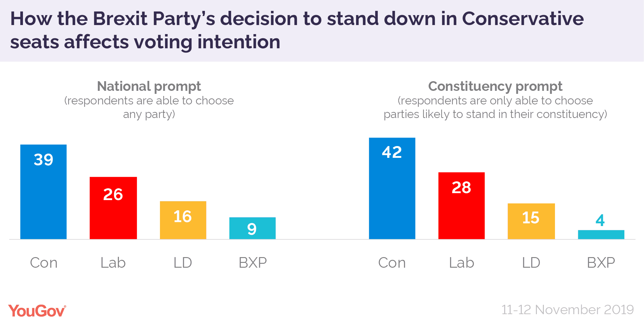 Brexit Party effect polls
