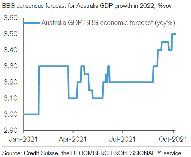 Australian GDP growth forecasts upgraded