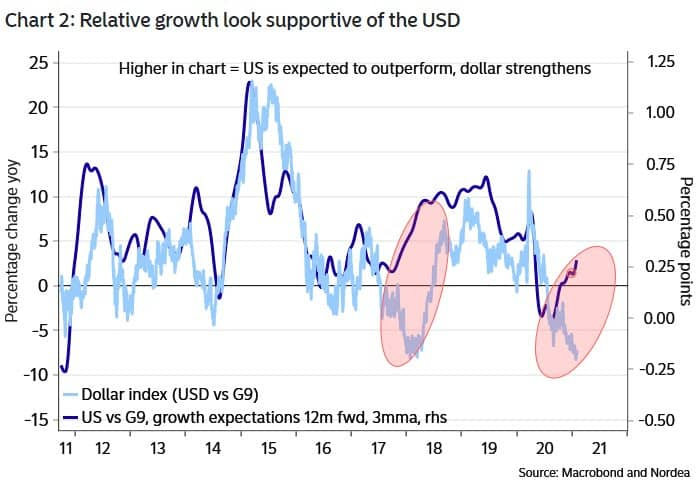 Growth forecasts in USD
