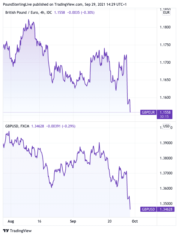 Pound against euro and dollar
