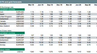 Exchange Rate Forecasts 2018 | 2019 | 2020